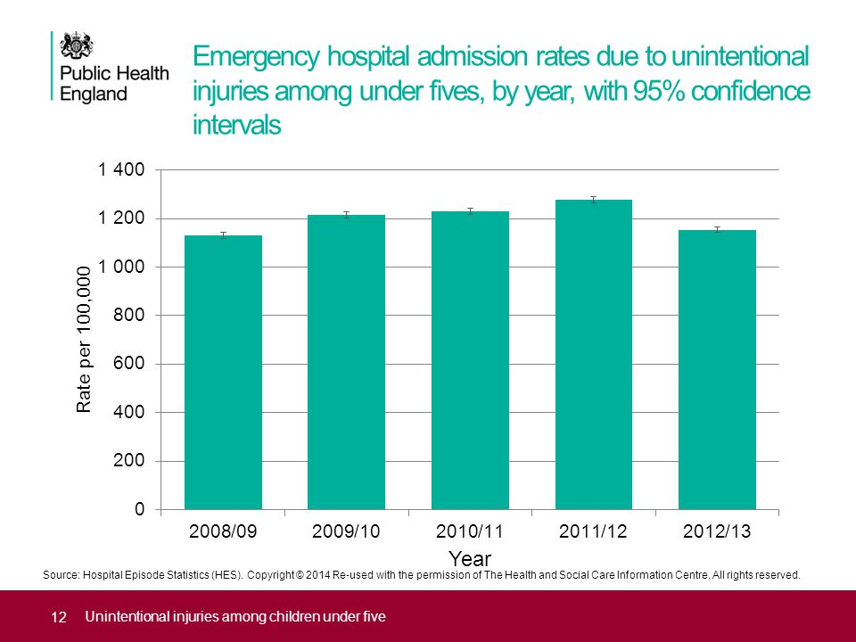 Emergency hospital admission rates due to unintentional injuries among under fives, by year, with 95% confidence intervals Unintentional injuries amon
