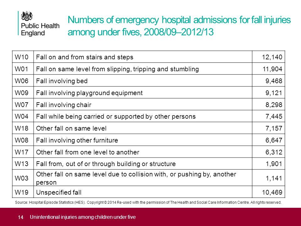 Numbers of emergency hospital admissions for fall injuries among under fives, 2008/09–2012/13 Unintentional injuries among children under five W10Fall on and from stairs and steps12,140 W01Fall on same level from slipping, tripping and stumbling11,904 W06Fall involving bed9,468 W09Fall involving playground equipment9,121 W07Fall involving chair8,298 W04Fall while being carried or supported by other persons7,445 W18Other fall on same level7,157 W08Fall involving other furniture6,647 W17Other fall from one level to another6,312 W13Fall from, out of or through building or structure1,901 W03 Other fall on same level due to collision with, or pushing by, another person 1,141 W19Unspecified fall10,469 Source: Hospital Episode Statistics (HES).