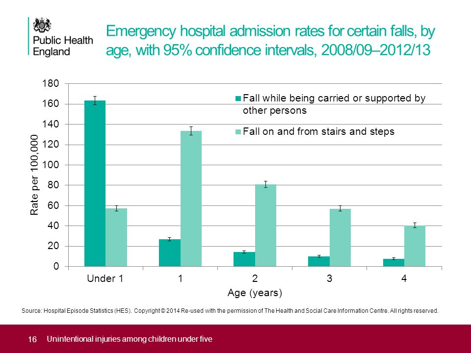 Emergency hospital admission rates for certain falls, by age, with 95% confidence intervals, 2008/09–2012/13 16 Unintentional injuries among children