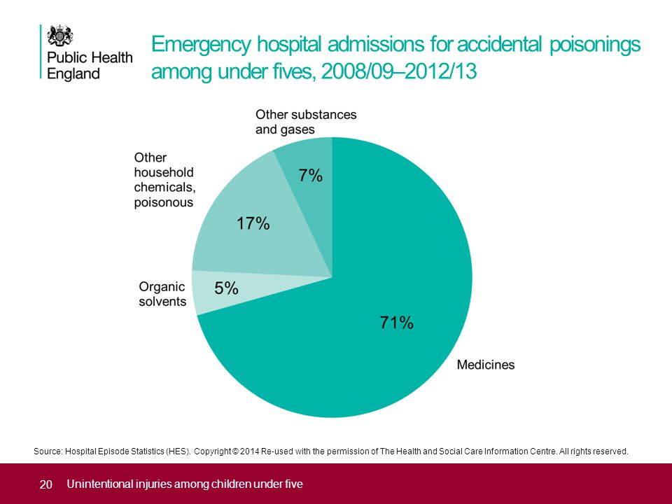 Emergency hospital admissions for accidental poisonings among under fives, 2008/09–2012/13 Unintentional injuries among children under five Source: Ho