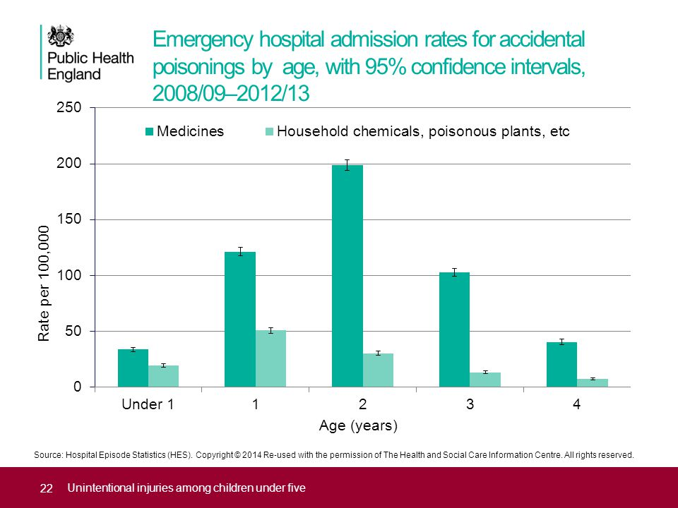Source: Hospital Episode Statistics (HES). Copyright © 2014 Re ‐ used with the permission of The Health and Social Care Information Centre. All rights