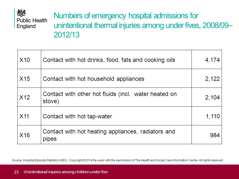 Numbers of emergency hospital admissions for unintentional thermal injuries among under fives, 2008/09– 2012/13 Unintentional injuries among children under five X10Contact with hot drinks, food, fats and cooking oils4,174 X15Contact with hot household appliances2,122 X12 Contact with other hot fluids (incl.