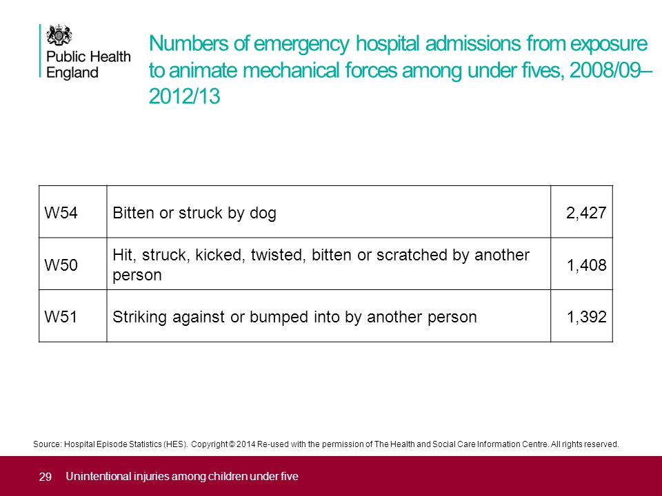 Numbers of emergency hospital admissions from exposure to animate mechanical forces among under fives, 2008/09– 2012/13 Unintentional injuries among children under five W54Bitten or struck by dog2,427 W50 Hit, struck, kicked, twisted, bitten or scratched by another person 1,408 W51Striking against or bumped into by another person1,392 Source: Hospital Episode Statistics (HES).