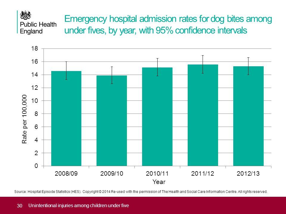 Source: Hospital Episode Statistics (HES).