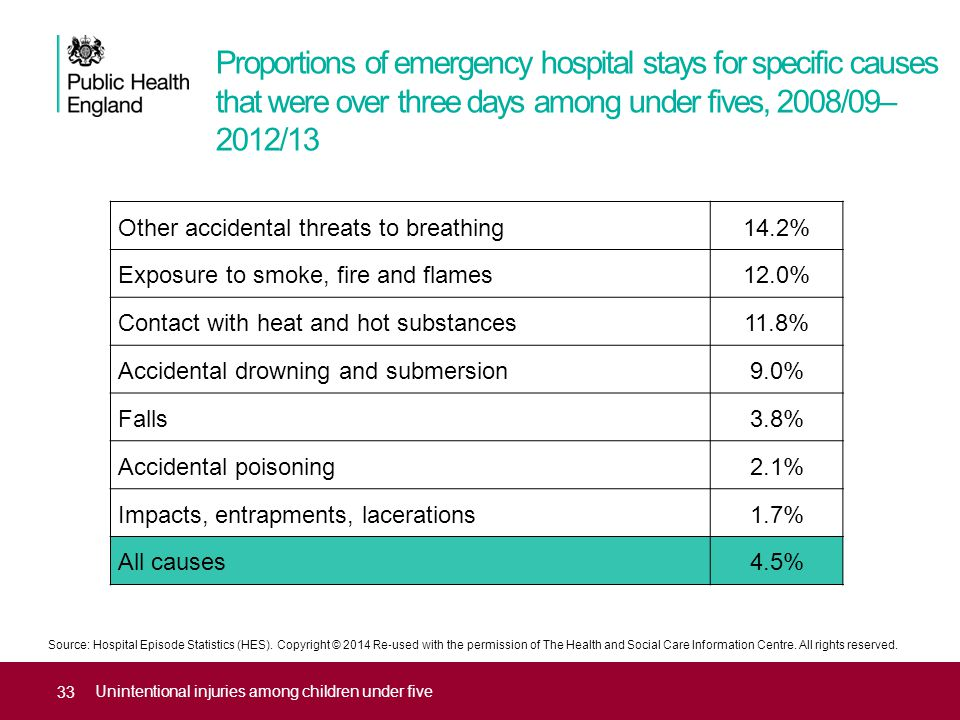 Proportions of emergency hospital stays for specific causes that were over three days among under fives, 2008/09– 2012/13 Unintentional injuries among children under five Source: Hospital Episode Statistics (HES).