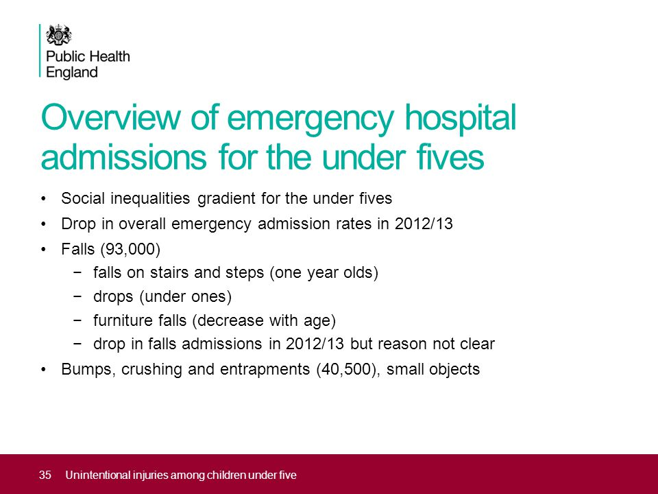 35Unintentional injuries among children under five Social inequalities gradient for the under fives Drop in overall emergency admission rates in 2012/13 Falls (93,000) −falls on stairs and steps (one year olds) −drops (under ones) −furniture falls (decrease with age) −drop in falls admissions in 2012/13 but reason not clear Bumps, crushing and entrapments (40,500), small objects Overview of emergency hospital admissions for the under fives