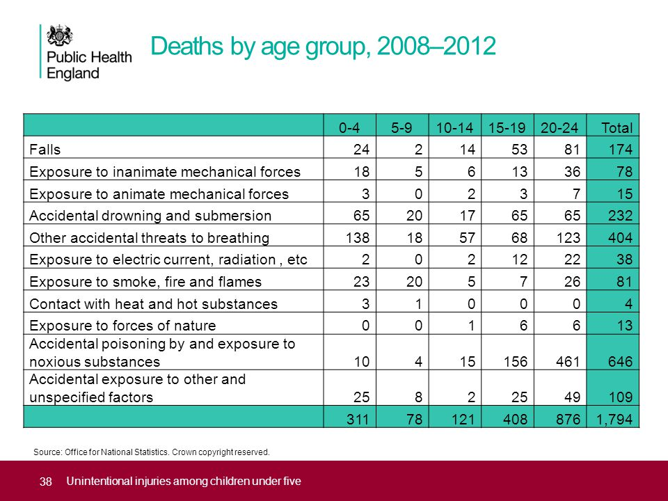Deaths by age group, 2008–2012 Unintentional injuries among children under five 0-45-910-1415-1920-24Total Falls242145381174 Exposure to inanimate mechanical forces1856133678 Exposure to animate mechanical forces3023715 Accidental drowning and submersion65201765 232 Other accidental threats to breathing138185768123404 Exposure to electric current, radiation, etc202122238 Exposure to smoke, fire and flames2320572681 Contact with heat and hot substances310004 Exposure to forces of nature0016613 Accidental poisoning by and exposure to noxious substances10415156461646 Accidental exposure to other and unspecified factors2582 49109 311781214088761,794 Source: Office for National Statistics.