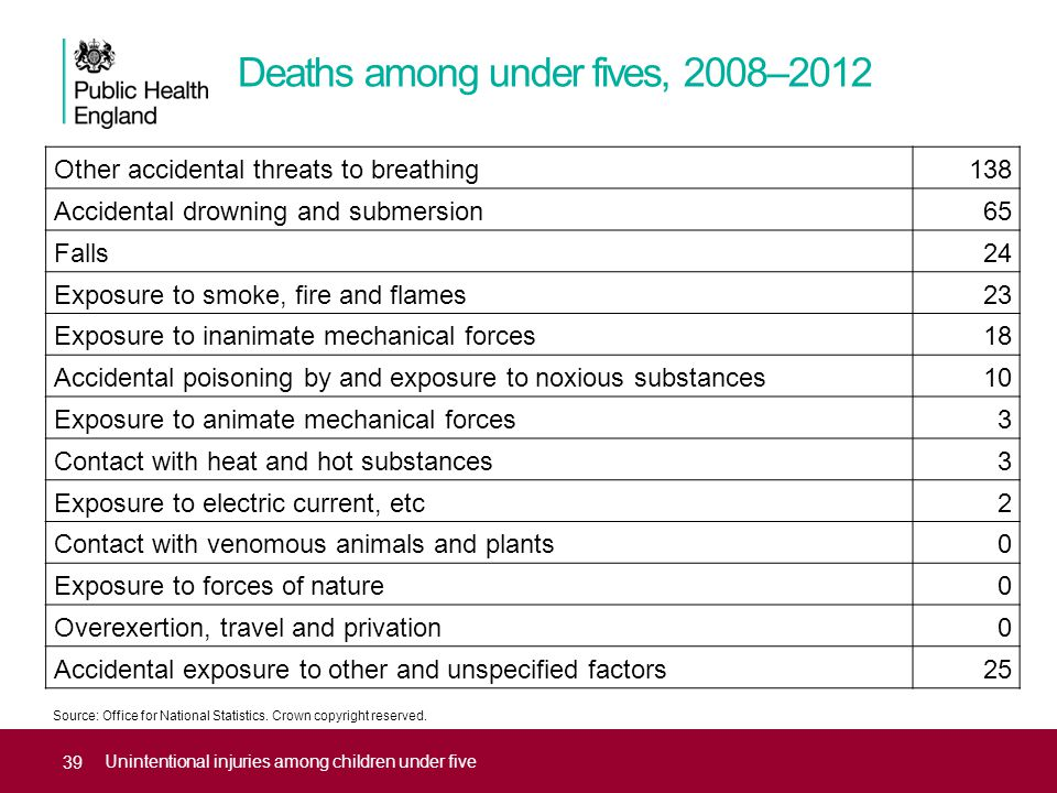 Deaths among under fives, 2008–2012 Unintentional injuries among children under five Other accidental threats to breathing138 Accidental drowning and