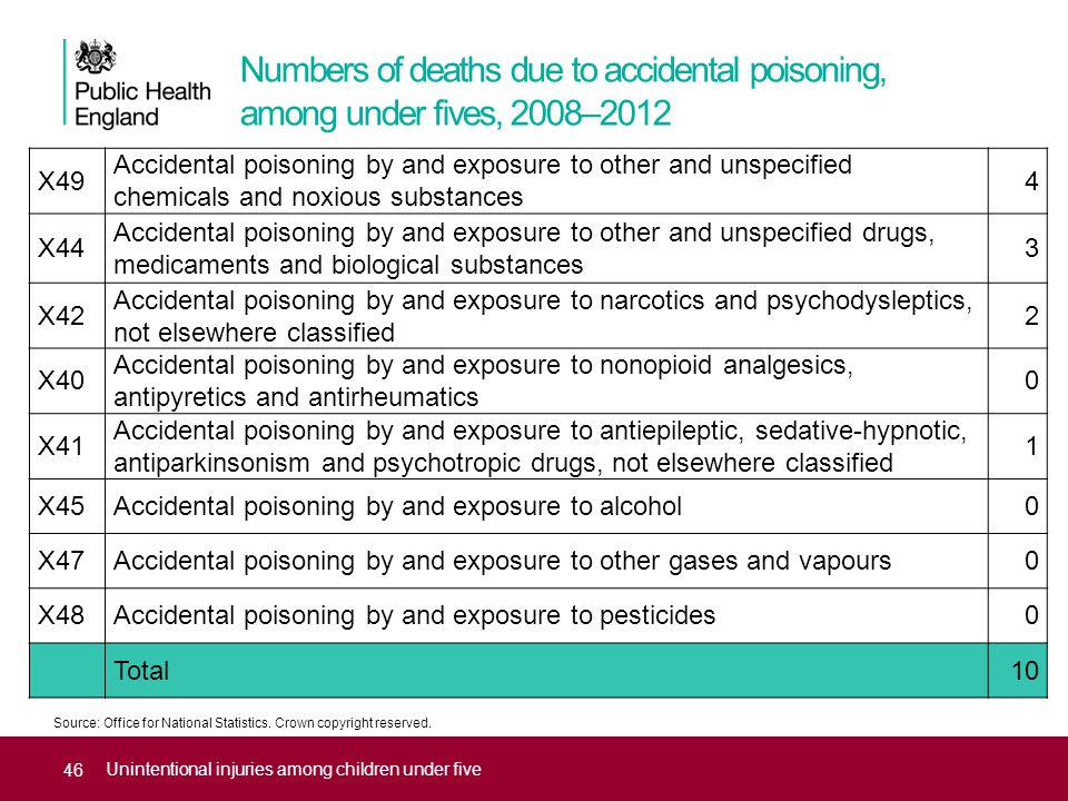 Numbers of deaths due to accidental poisoning, among under fives, 2008–2012 Unintentional injuries among children under five X49 Accidental poisoning by and exposure to other and unspecified chemicals and noxious substances 4 X44 Accidental poisoning by and exposure to other and unspecified drugs, medicaments and biological substances 3 X42 Accidental poisoning by and exposure to narcotics and psychodysleptics, not elsewhere classified 2 X40 Accidental poisoning by and exposure to nonopioid analgesics, antipyretics and antirheumatics 0 X41 Accidental poisoning by and exposure to antiepileptic, sedative-hypnotic, antiparkinsonism and psychotropic drugs, not elsewhere classified 1 X45Accidental poisoning by and exposure to alcohol0 X47Accidental poisoning by and exposure to other gases and vapours0 X48Accidental poisoning by and exposure to pesticides0 Total10 Source: Office for National Statistics.