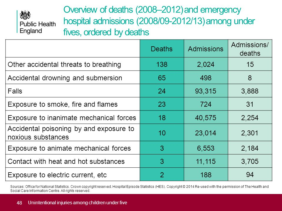 Overview of deaths (2008–2012) and emergency hospital admissions (2008/09-2012/13) among under fives, ordered by deaths Unintentional injuries among c