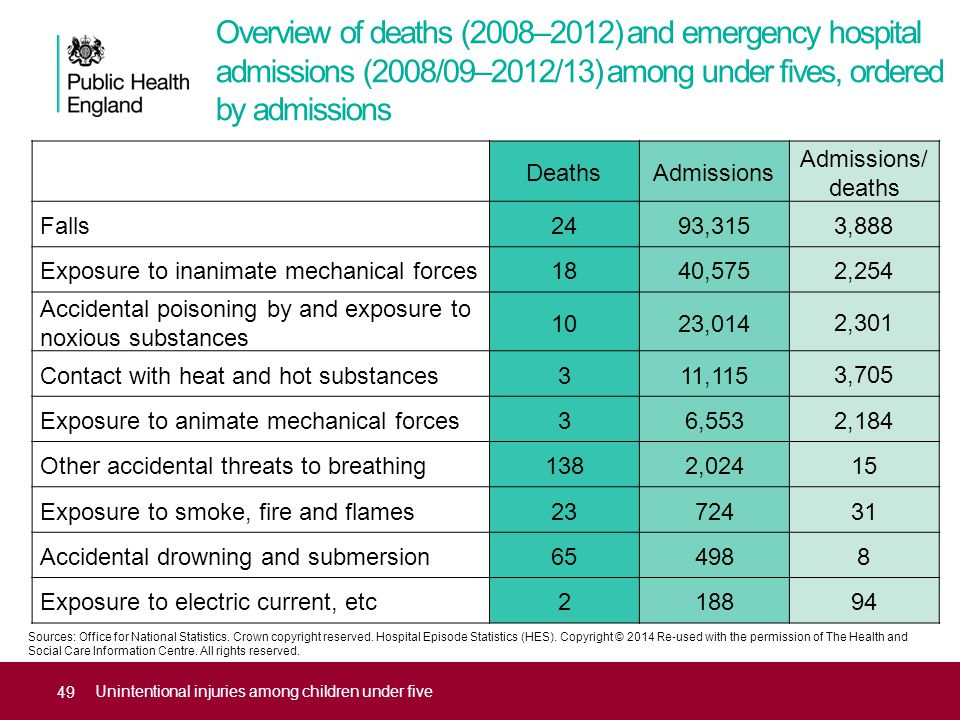Overview of deaths (2008–2012) and emergency hospital admissions (2008/09–2012/13) among under fives, ordered by admissions Unintentional injuries among children under five DeathsAdmissions Admissions/ deaths Falls2493,315 3,888 Exposure to inanimate mechanical forces1840,575 2,254 Accidental poisoning by and exposure to noxious substances 1023,014 2,301 Contact with heat and hot substances311,115 3,705 Exposure to animate mechanical forces36,553 2,184 Other accidental threats to breathing1382,024 15 Exposure to smoke, fire and flames23724 31 Accidental drowning and submersion65498 8 Exposure to electric current, etc2188 94 Sources: Office for National Statistics.