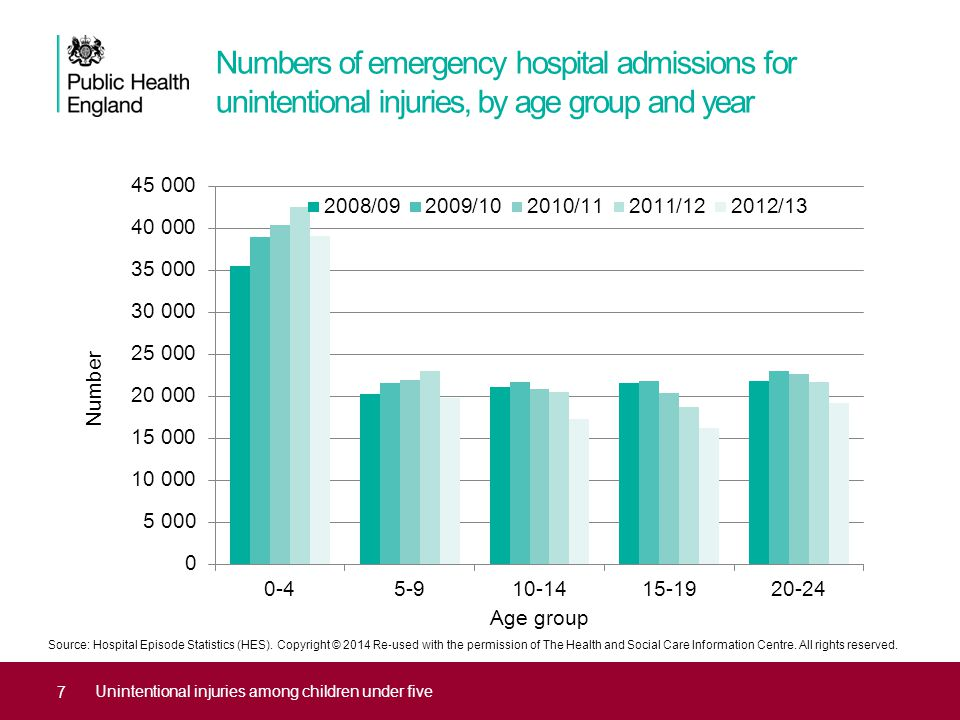 Numbers of emergency hospital admissions for impacts, entrapments and lacerations among under fives, 2008/09–2012/13 Unintentional injuries among children under five W22Striking against or struck by other objects11,400 W23 Caught, crushed, jammed or pinched in or between objects 10,930 W44 Foreign body entering into or through eye or natural orifice 10,429 W20Struck by thrown, projected or falling object2,463 W25Contact with sharp glass1,687 W45Foreign body or object entering through skin1,443 Source: Hospital Episode Statistics (HES).