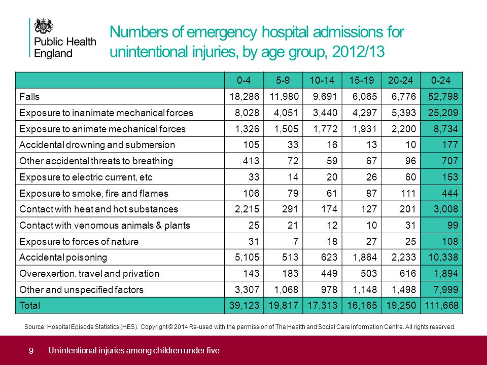 Numbers of emergency hospital admissions for unintentional injuries, by age group, 2012/13 Unintentional injuries among children under five 0-45-910-1415-1920-240-24 Falls18,28611,9809,6916,0656,77652,798 Exposure to inanimate mechanical forces8,0284,0513,4404,2975,39325,209 Exposure to animate mechanical forces1,3261,5051,7721,9312,2008,734 Accidental drowning and submersion10533161310177 Other accidental threats to breathing41372596796707 Exposure to electric current, etc3314202660153 Exposure to smoke, fire and flames106796187111444 Contact with heat and hot substances2,2152911741272013,008 Contact with venomous animals & plants252112103199 Exposure to forces of nature317182725108 Accidental poisoning5,1055136231,8642,23310,338 Overexertion, travel and privation1431834495036161,894 Other and unspecified factors3,3071,0689781,1481,4987,999 Total39,12319,81717,31316,16519,250111,668 Source: Hospital Episode Statistics (HES).