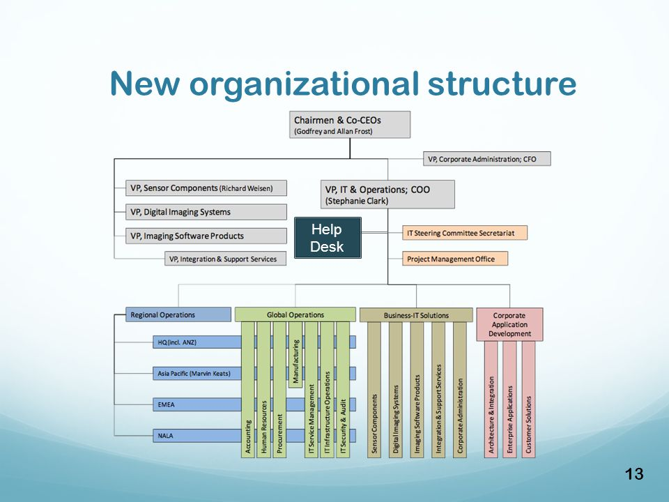 New organizational structure 13 Help Desk