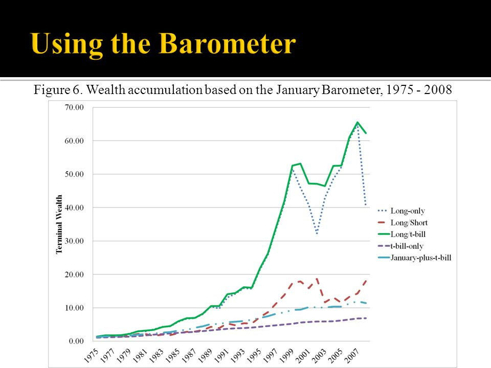 Figure 6. Wealth accumulation based on the January Barometer, 1975 - 2008
