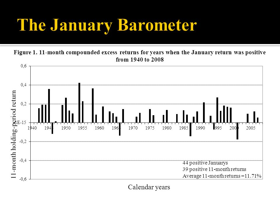 Figure 1. 11-month compounded excess returns for years when the January return was positive from 1940 to 2008 44 positive Januarys 39 positive 11-mont