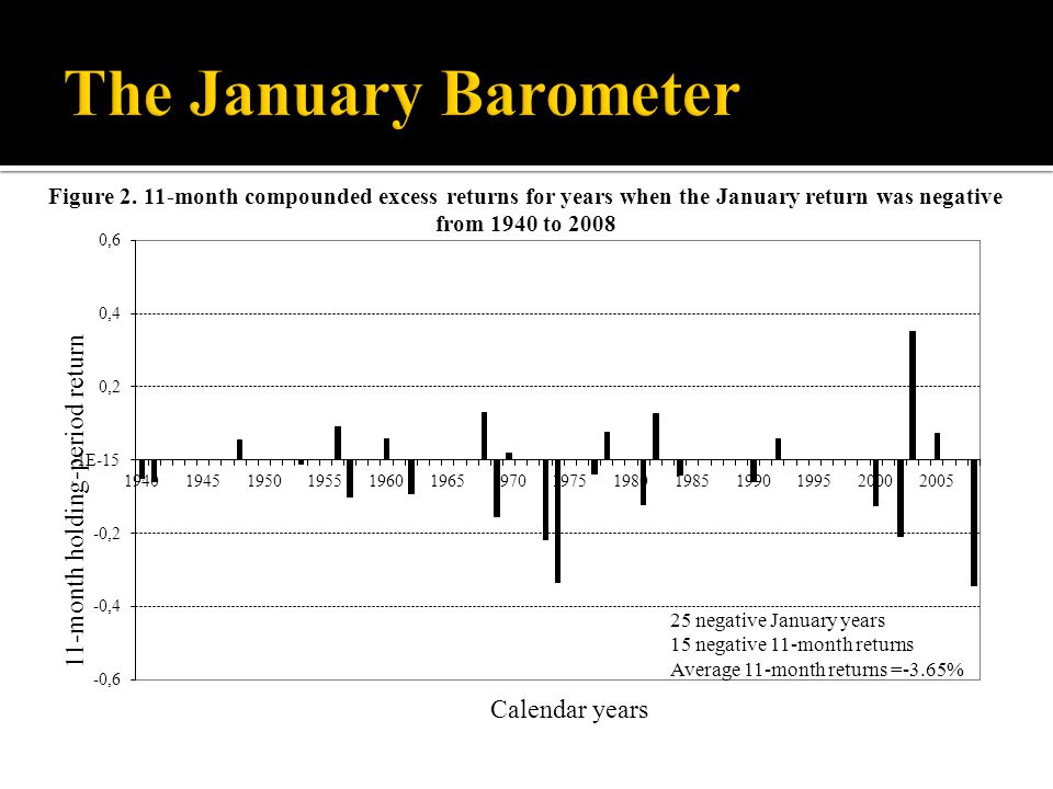 Figure 2. 11-month compounded excess returns for years when the January return was negative from 1940 to 2008 25 negative January years 15 negative 11