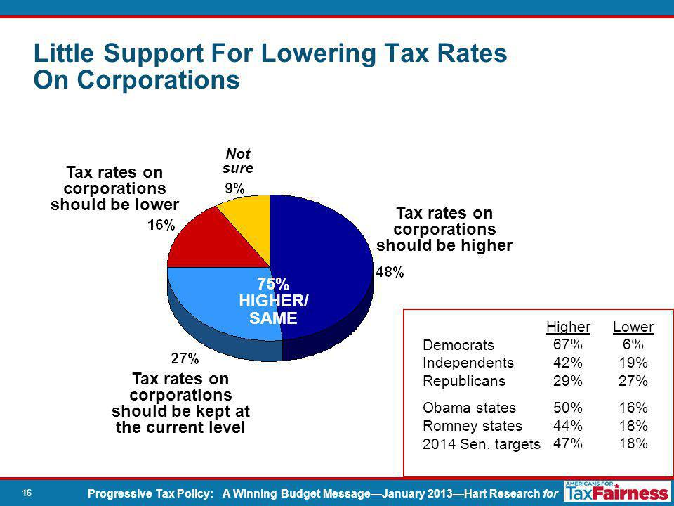Progressive Tax Policy: A Winning Budget Message—January 2013—Hart Research for 16 Tax rates on corporations should be higher Not sure Tax rates on corporations should be kept at the current level Tax rates on corporations should be lower 75% HIGHER/ SAME Little Support For Lowering Tax Rates On Corporations Democrats Independents Republicans Obama states Romney states 2014 Sen.