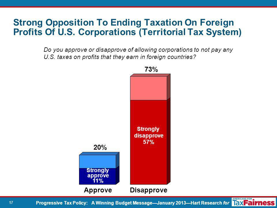 Progressive Tax Policy: A Winning Budget Message—January 2013—Hart Research for 17 Do you approve or disapprove of allowing corporations to not pay any U.S.