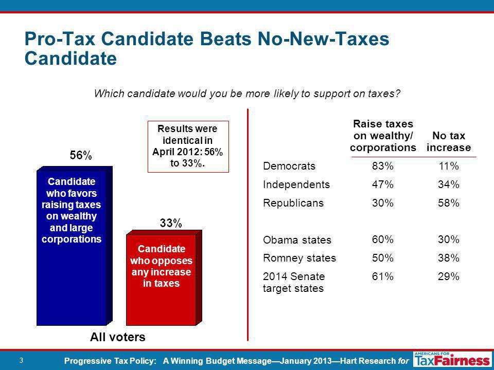 Progressive Tax Policy: A Winning Budget Message—January 2013—Hart Research for 14 DEMOCRATS: Limiting the tax breaks that wealthy people get will make the tax system more fair.