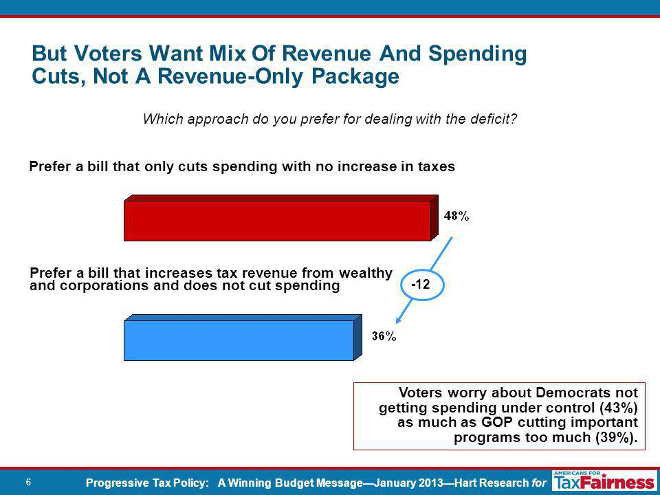 Progressive Tax Policy: A Winning Budget Message—January 2013—Hart Research for 6 Which approach do you prefer for dealing with the deficit.