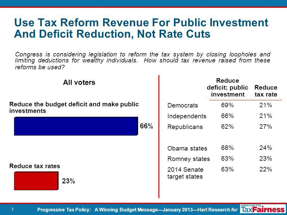 Progressive Tax Policy: A Winning Budget Message—January 2013—Hart Research for 18 Reduce rates on corporations 11% 10% 13% 10% 13% 8% For which one of these should tax revenue from closing corporate loopholes and limiting deductions be used.