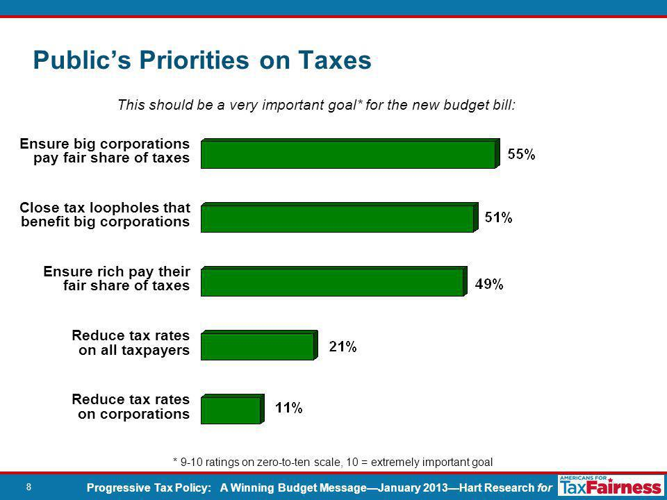 Progressive Tax Policy: A Winning Budget Message—January 2013—Hart Research for 8 Ensure big corporations pay fair share of taxes Close tax loopholes that benefit big corporations Ensure rich pay their fair share of taxes Reduce tax rates on all taxpayers Reduce tax rates on corporations * 9-10 ratings on zero-to-ten scale, 10 = extremely important goal Public's Priorities on Taxes This should be a very important goal* for the new budget bill:
