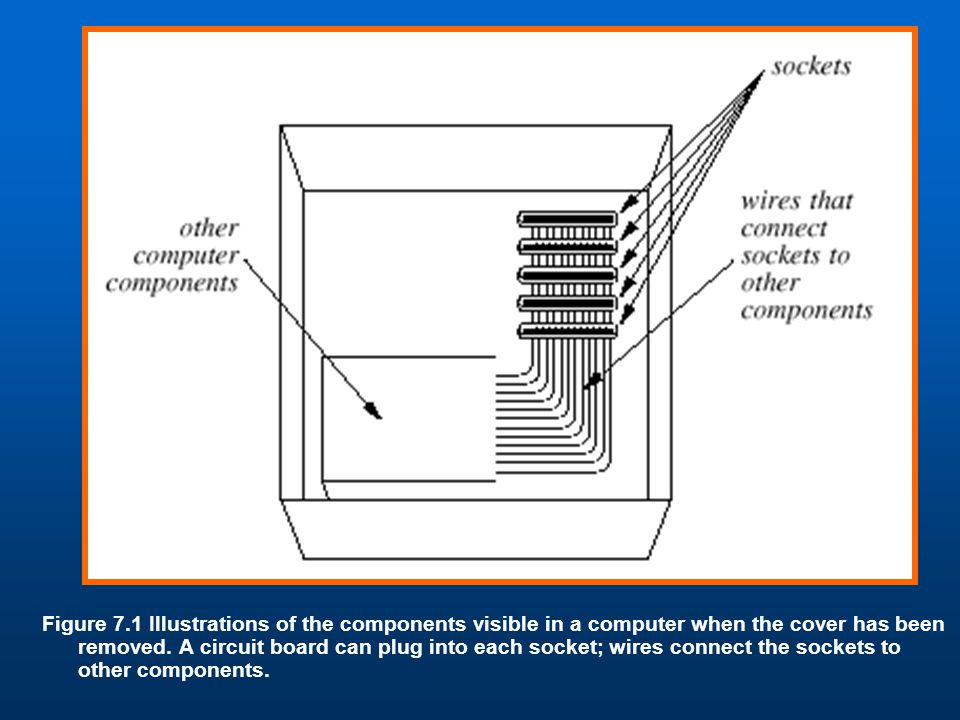Figure 7.1 Illustrations of the components visible in a computer when the cover has been removed.