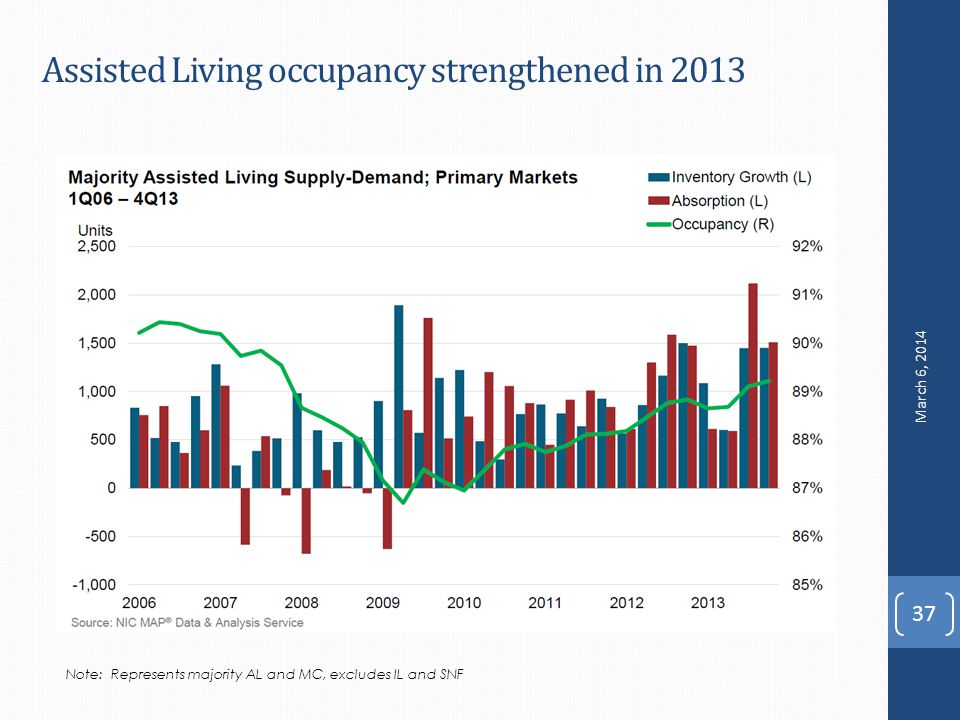 Assisted Living occupancy strengthened in Note: Represents majority AL and MC, excludes IL and SNF March 6, 2014