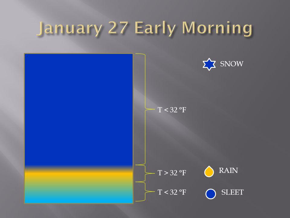 SNOW T < 32 °F T > 32 °F RAIN SLEET