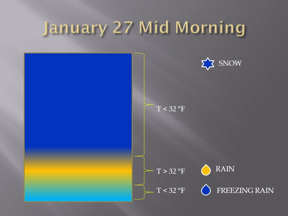 SNOW T < 32 °F T > 32 °F RAIN FREEZING RAIN