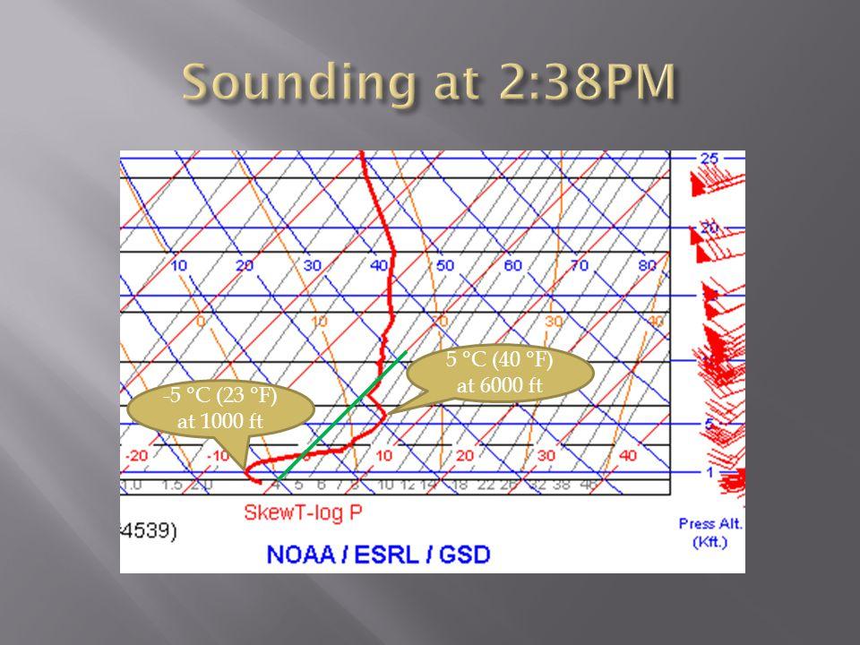 5 °C (40 °F) at 6000 ft -5 °C (23 °F) at 1000 ft