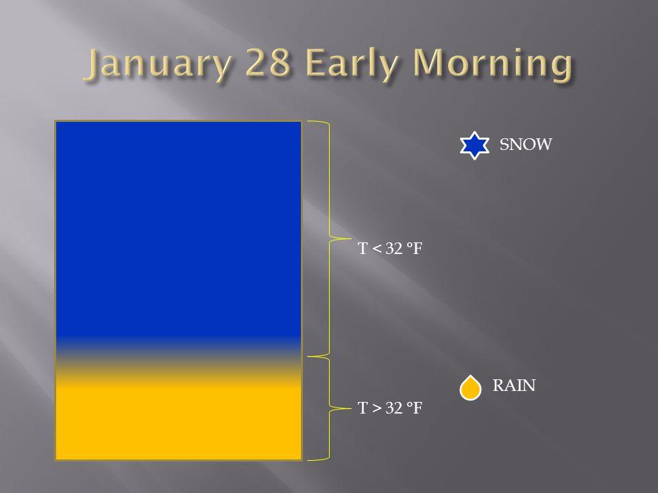 SNOW T < 32 °F T > 32 °F RAIN