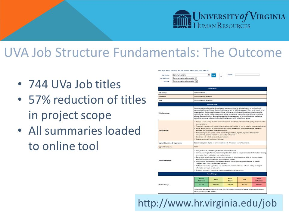 744 UVa Job titles 57% reduction of titles in project scope All summaries loaded to online tool UVA Job Structure Fundamentals: The Outcome