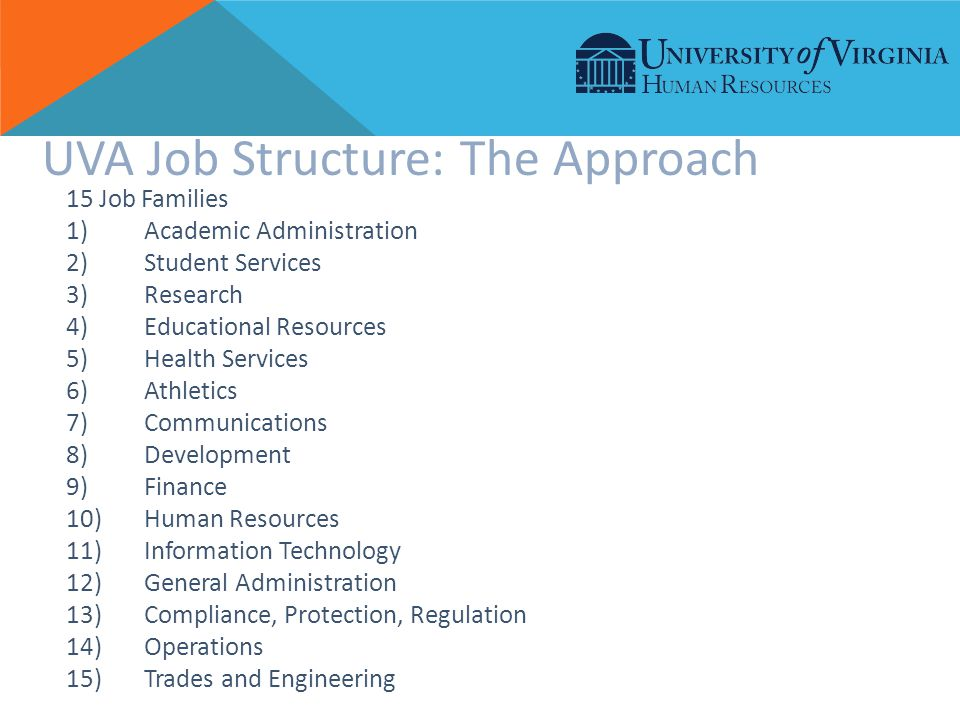 15 Job Families 1)Academic Administration 2)Student Services 3)Research 4)Educational Resources 5)Health Services 6)Athletics 7)Communications 8)Development 9)Finance 10)Human Resources 11)Information Technology 12)General Administration 13)Compliance, Protection, Regulation 14)Operations 15)Trades and Engineering UVA Job Structure: The Approach