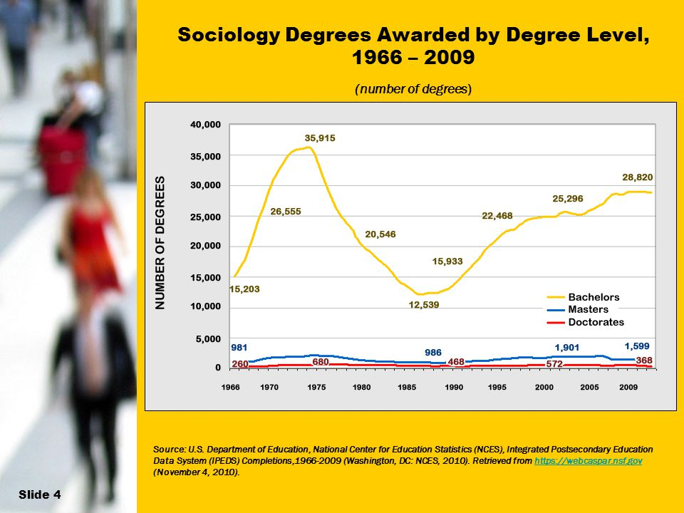 11 Sociology Degrees Awarded by Degree Level, 1966 – 2009 (number of degrees) Source: U.S. Department of Education, National Center for Education Stat