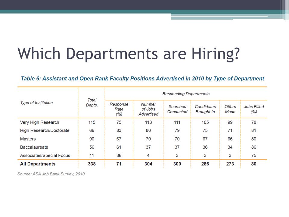 Which Departments are Hiring?