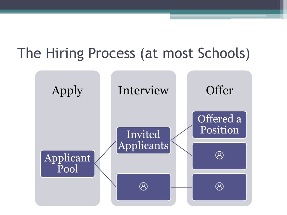 The Hiring Process (at most Schools) OfferInterviewApply Applicant Pool Invited Applicants Offered a Position 