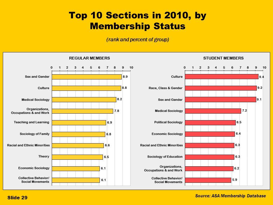 21 Top 10 Sections in 2010, by Membership Status (rank and percent of group) Source: ASA Membership Database Slide 29