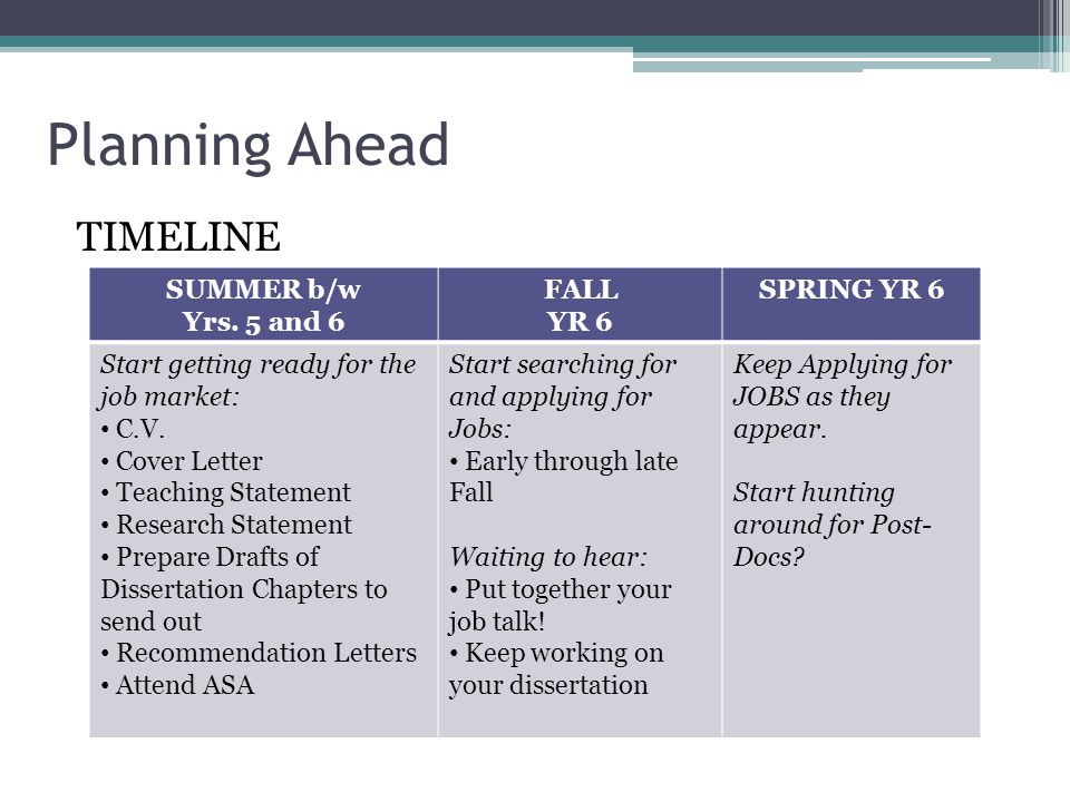 Planning Ahead TIMELINE SUMMER b/w Yrs. 5 and 6 FALL YR 6 SPRING YR 6 Start getting ready for the job market: C.V. Cover Letter Teaching Statement Res