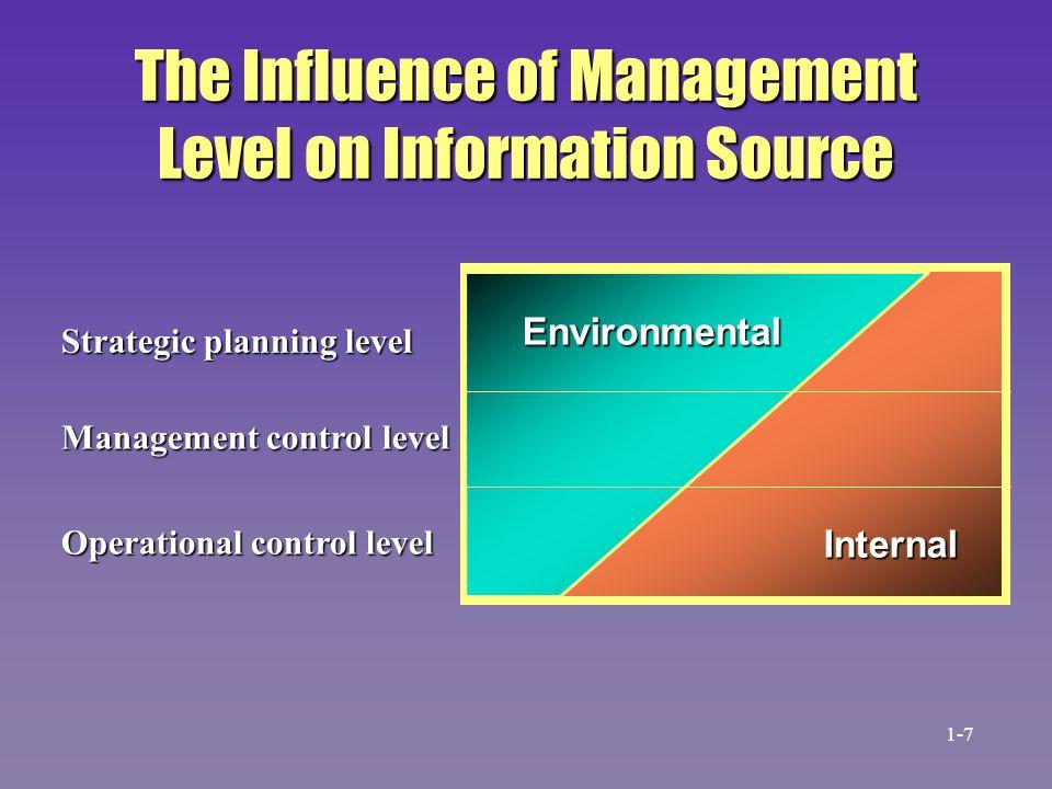 The Influence of Management Level on Information Source Strategic planning level Management control level Operational control level Internal Environme