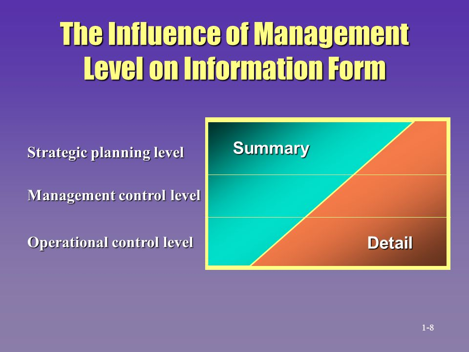The Influence of Management Level on Information Form Strategic planning level Management control level Operational control level Detail Summary 1-8
