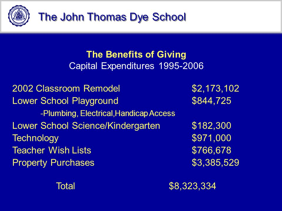 The John Thomas Dye School The Benefits of Giving Capital Expenditures 1995-2006 2002 Classroom Remodel $2,173,102 Lower School Playground $844,725 -P