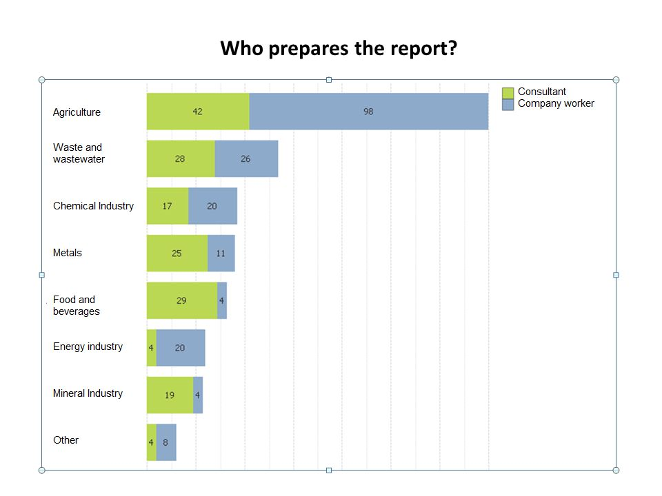 Who prepares the report