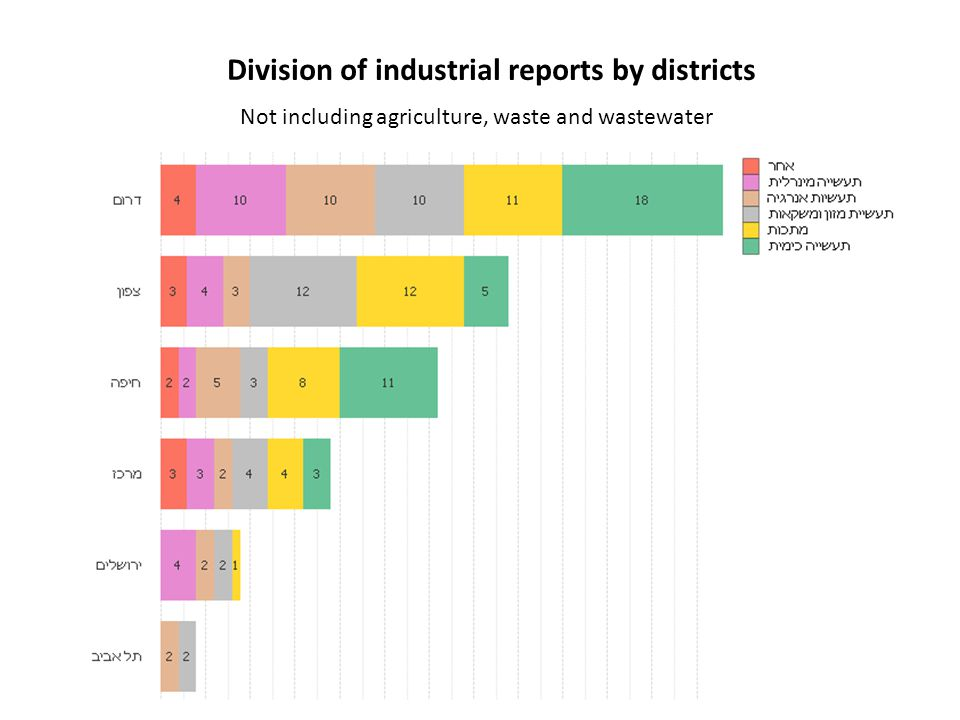 Division of industrial reports by districts Not including agriculture, waste and wastewater