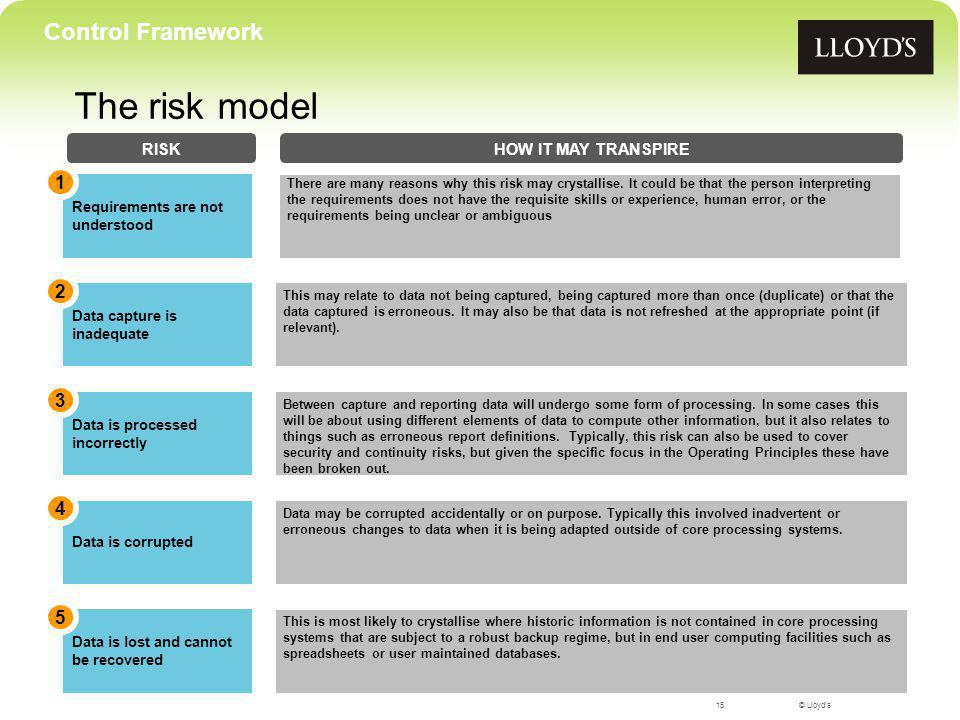 © Lloyd's The risk model RISK Requirements are not understood 1 There are many reasons why this risk may crystallise.
