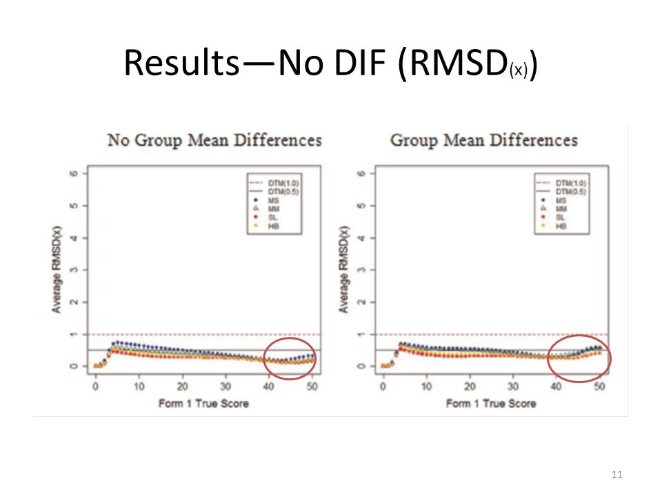 Results—No DIF (RMSD (x) ) 11