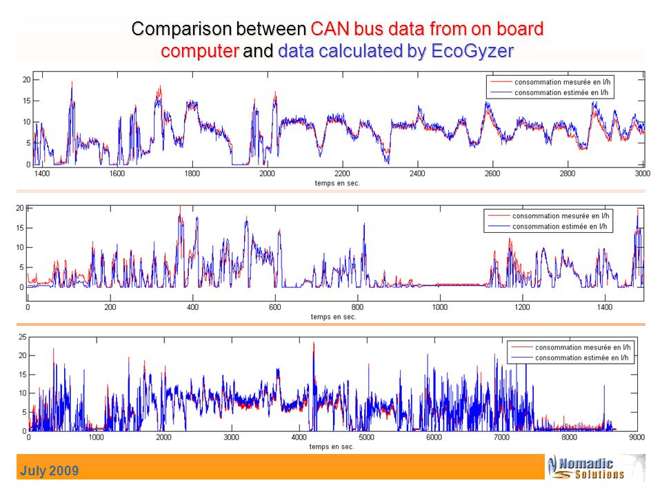 July 2009 Comparison between CAN bus data from on board computer and data calculated by EcoGyzer