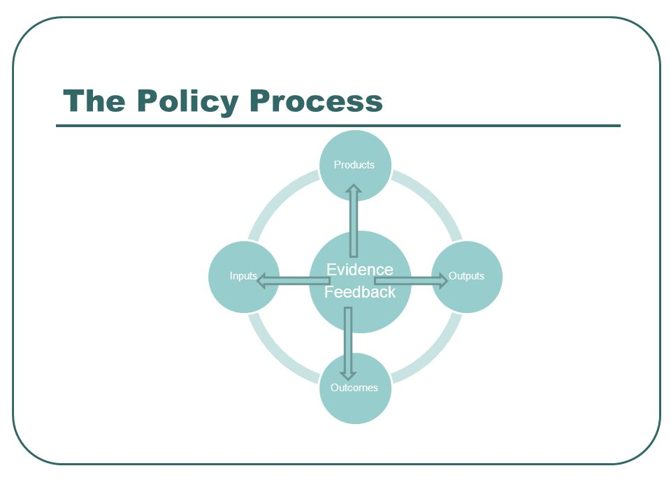 The Policy Process Evidence Feedback ProductsOutputsOutcomesInputs