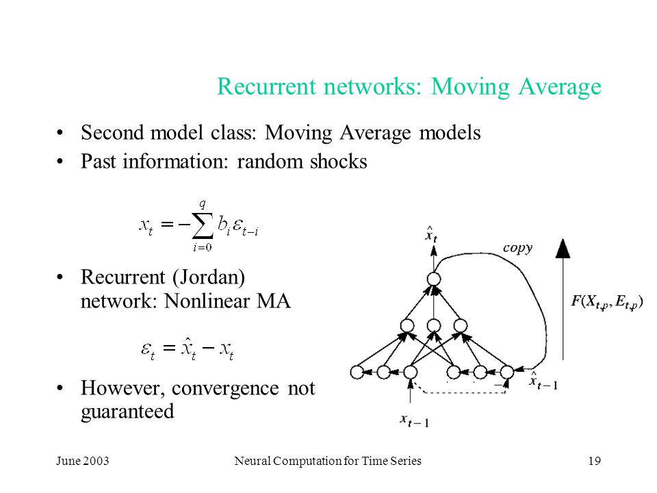 June 2003Neural Computation for Time Series19 Recurrent networks: Moving Average Second model class: Moving Average models Past information: random shocks Recurrent (Jordan) network: Nonlinear MA However, convergence not guaranteed
